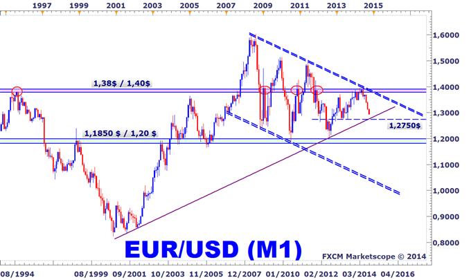 Analyse technique EURUSD long terme
