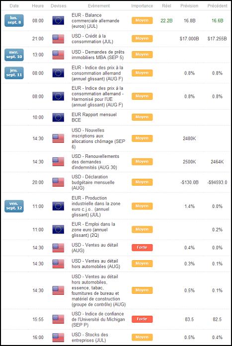 Calendrier economique forex temps reel