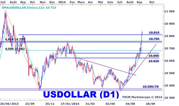 Analyse technique dollar américain sur Forex