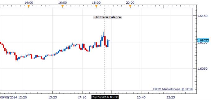 GBP/USD Catapults Below 1.6100 After UK Trade Balance Figures