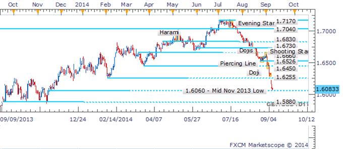 GBP/USD Left Vulnerable Amid Void Of Bullish Reversal Candlesticks