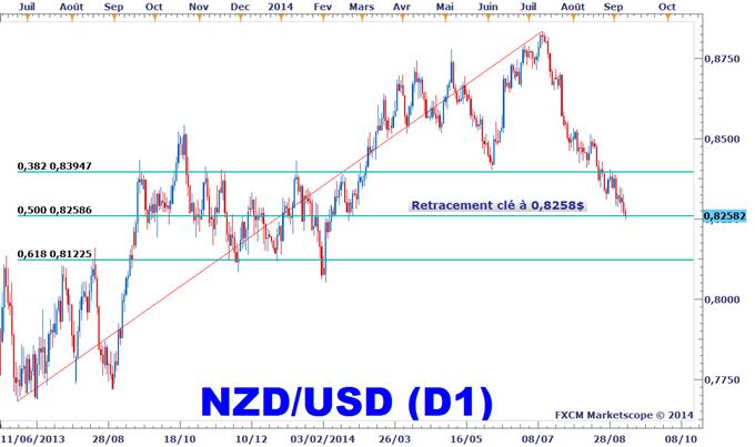 Idée de Trading DailyFX : Nous aimons l'idée d'acheter le dollar néo-zélandais