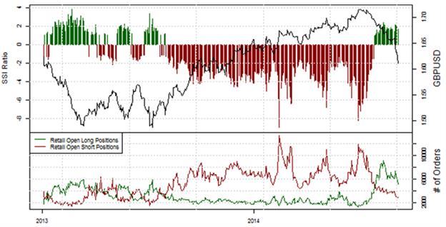 Speculative Sentiment Index (SSI) von FXCM: ein Blick aufs GBP/USD