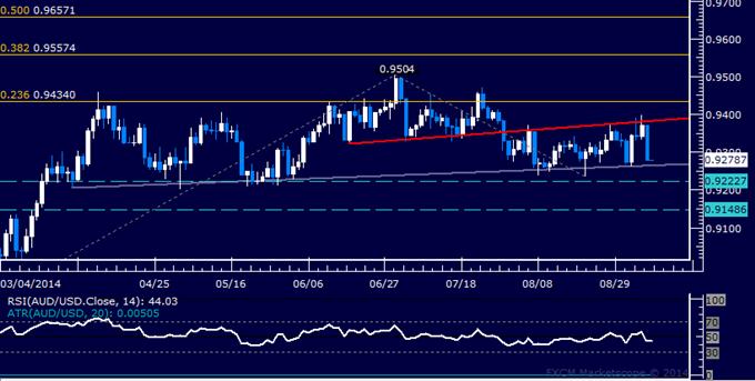 AUD/USD Technical Analysis: Bulls Fail to Breach 0.94 Again