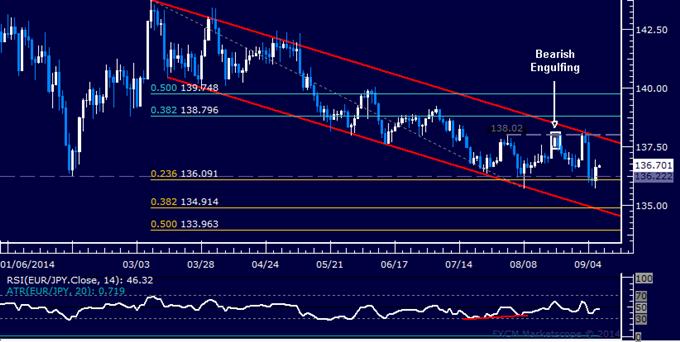 EUR/JPY Technical Analysis: Battling Support Near 136.00
