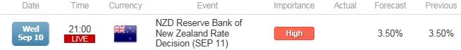 Bearish NZD/USD Trend in Focus- Will RBNZ Remove Verbal Intervention?