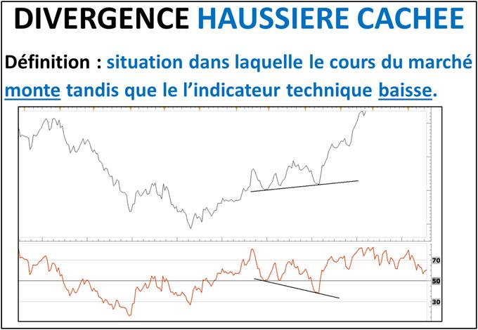 Divergence RSI forex