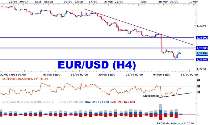 Divergence EURUSD avec le RSI