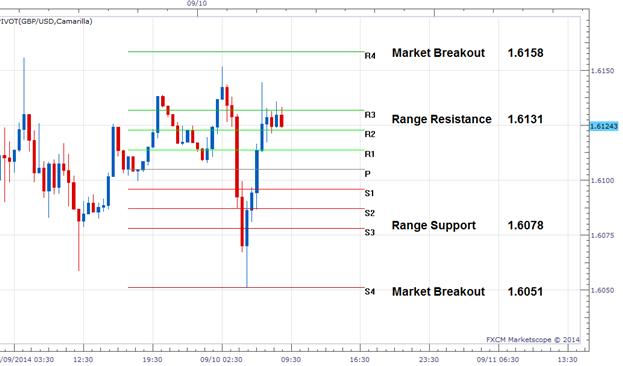 FX Wenden: Aktualisierung zur Range-Wende beim GBP/USD
