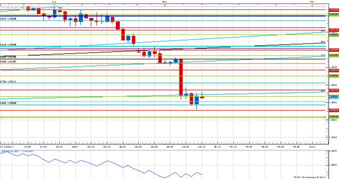 Price & Time: USD/JPY Where To Next?