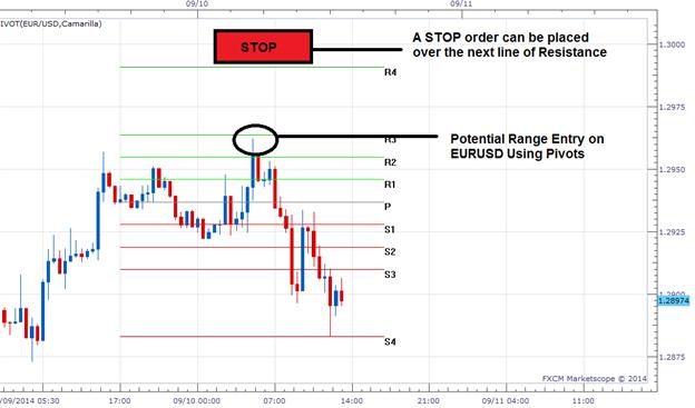 Risikomanagement-Tipps für Tages-Trader