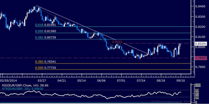 EUR/GBP Technical Analysis: Familiar Range Top Under Fire