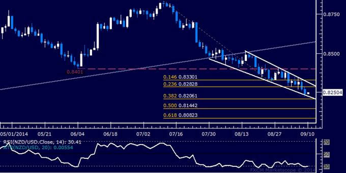 NZD/USD Technical Analysis: Kiwi Rebound May Be Ahead