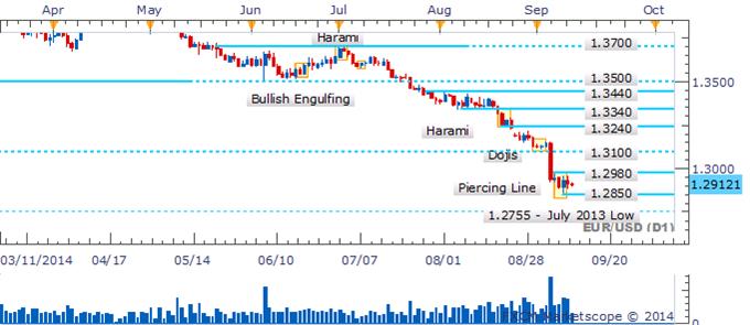 EUR/USD Recovery Stumbles As Bullish Pattern Invalidated