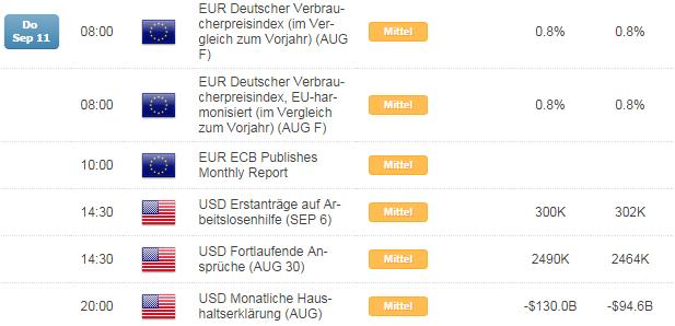EUR/USD zeigt erste Lebenszeichen, Gegenbewegungen weiter wahrscheinlich Ziel mind. 1,3000