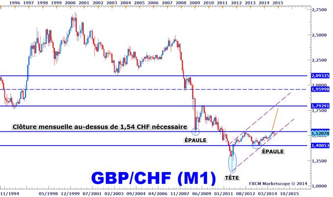 Taux de change franc suisse