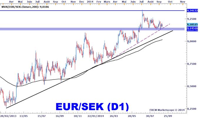 Idée de Trading DailyFX : Stratégie d'achat de l'EURSEK
