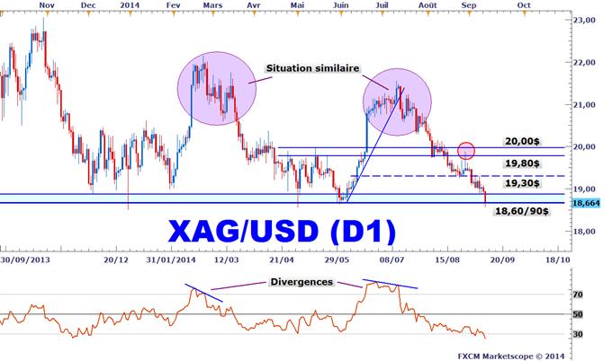 Analyse technique XAGUSD