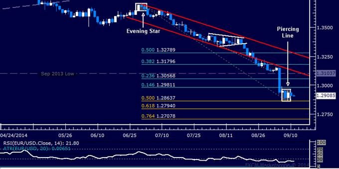 EUR/USD Technical Analysis: Forming a Near-Term Bottom?