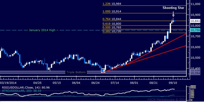 US Dollar Technische Analyse: Top-Warnung bleibt bestehen