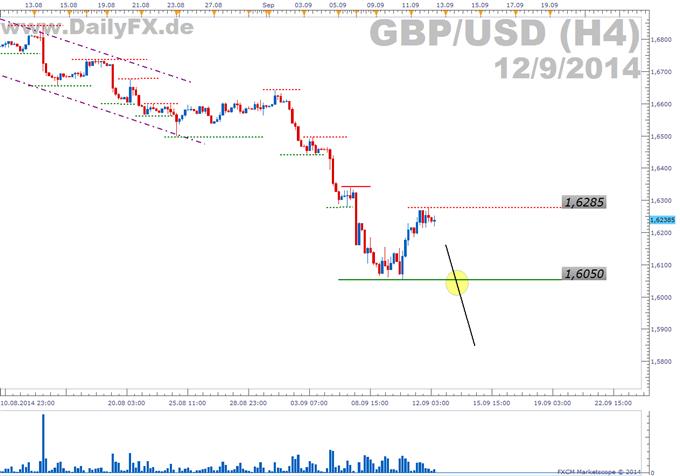 Trading Setup: Short GBP/USD