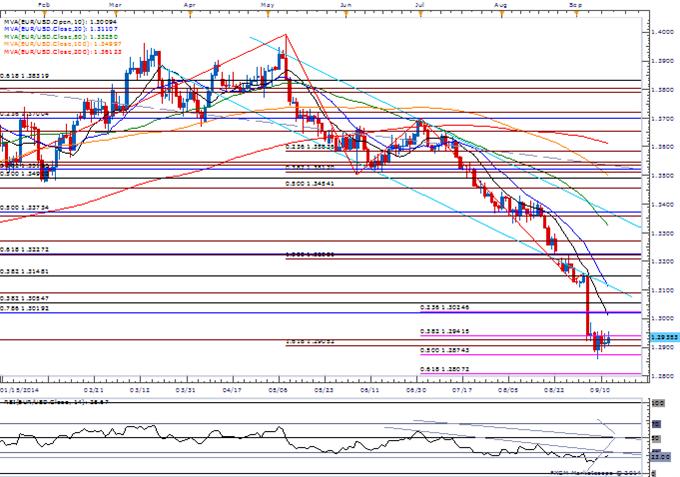 EUR/USD Waits for ECB, Fed Catalyst- GBP Threatens Bearish Momentum