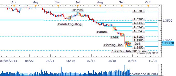 EUR/USD Bears Catch Their Breath As A Doji Signals Hesitation
