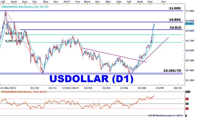 Analyse technique Dollar américain