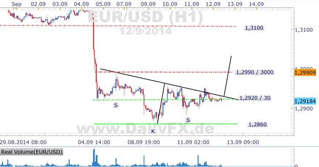 EUR/USD weiter mit Korrekturpotential zurück über 1,30er Marke