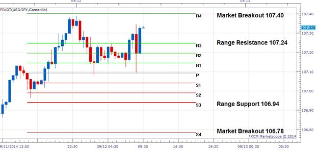 FX Wenden: USD/JPY stockt unter dem R4 Widerstand