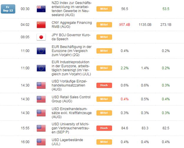 Kurzer Marktüberblick 15.09.2014