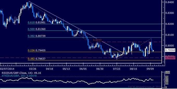 EUR/GBP Technical Analysis: Still Locked in Familiar Range