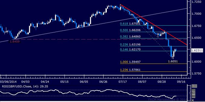 GBP/USD Technical Analysis: Buyers Reclaim 1.62 Figure
