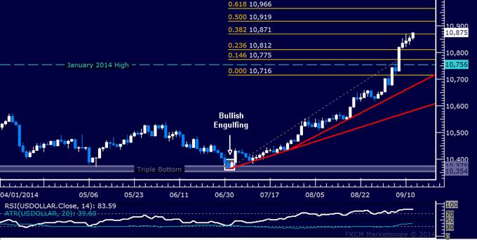 US Dollar technische Analyse: 13-Monatshoch etabliert