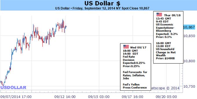 Dollar's Longest Run in Half a Century Hinges on Fed Decision