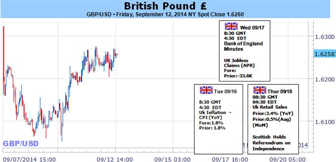 Le GBP/USD est vulnérable sur un procès-verbal attentiste de la BoE et l'indépendance de l'Ecosse