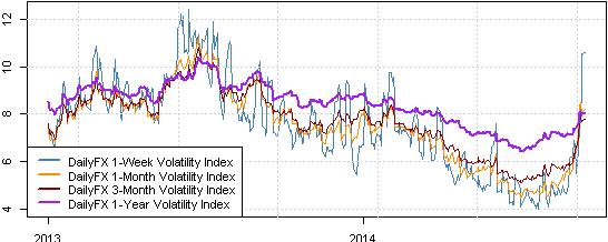 Le dollar américain reste en tendance haussière comme la volatilité augmente sur le Forex