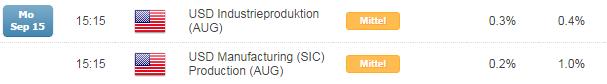 EUR/USD: Nackenlinie inverser SKS zum Wochenstart im Fokus, Ziel weiter 1,3000