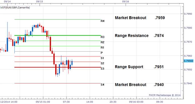 FX Reversals: EURGBP Range Reversal