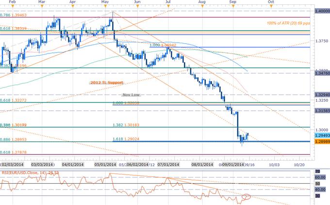 EURUSD Short Bias at Risk Ahead of FOMC- 1.29 Bullish Invalidation