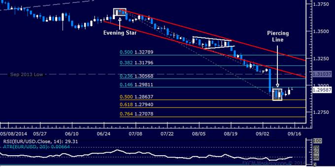 EUR/USD Technical Analysis: Bottom Set Above 1.28 Mark?