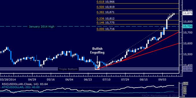 US Dollar Technical Analysis: Working on Sixth Straight Gain