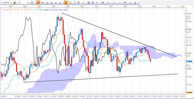 EUR/USD : Le marché travaille toujours la Kijun mensuelle