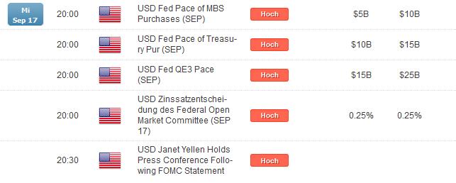 S&P 500: Legt Yellen ihr Taubenkleid ab?