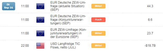 EUR/USD: oberhalb der 1,29er Marke weiter Korrektur zurück über 1,30 sehr wahrscheinlich