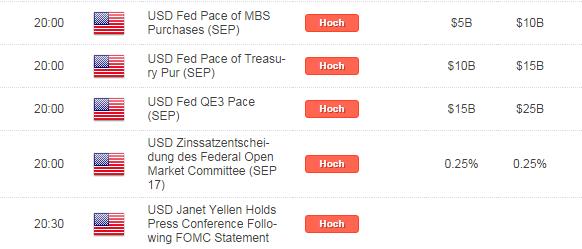 FED-Sitzung am Mittwoch - DAS Event der Woche! Welche Verläufe für EUR/USD, DAX, Gold und Co.?