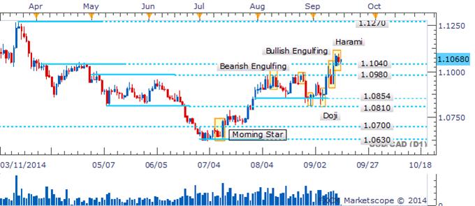 "USD/CAD Retests ""Breakout"" Point As Harami Awaits Validation"