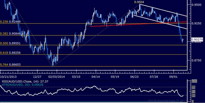 AUD/USD Technical Analysis: Six-Day Loss Streak Broken