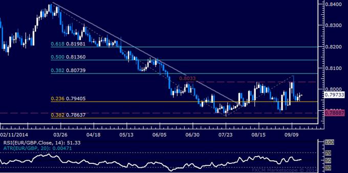 EUR/GBP Technical Analysis: Oscillating in Familiar Range