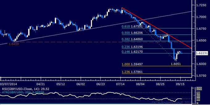 GBP/USD Technical Analysis: Passing on Long Trade Setup